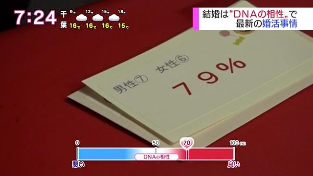 DNA婚活の相性79%のカード